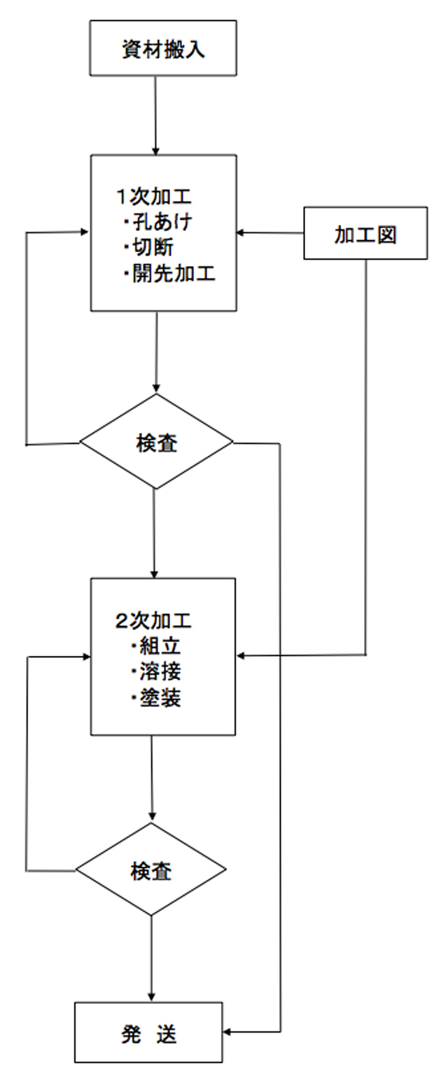 製作管理工程図 ドリルカット