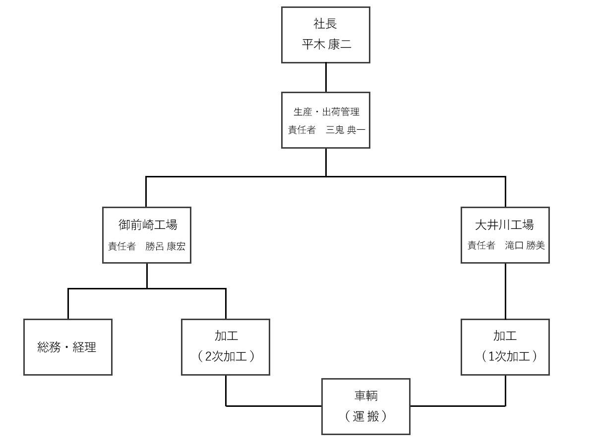 Tカットピース 株式会社ドリルカット 組織図